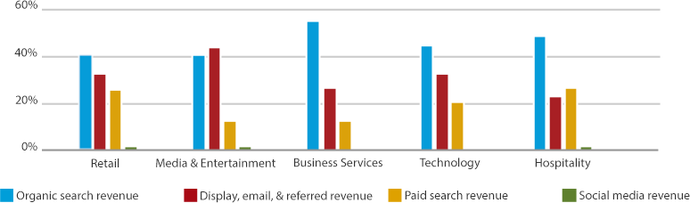 Website revenue vs social media revenue
